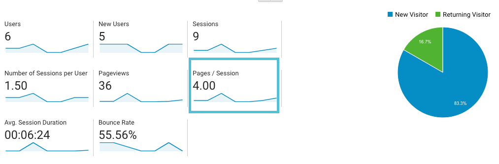 pages per session in Google Analytics