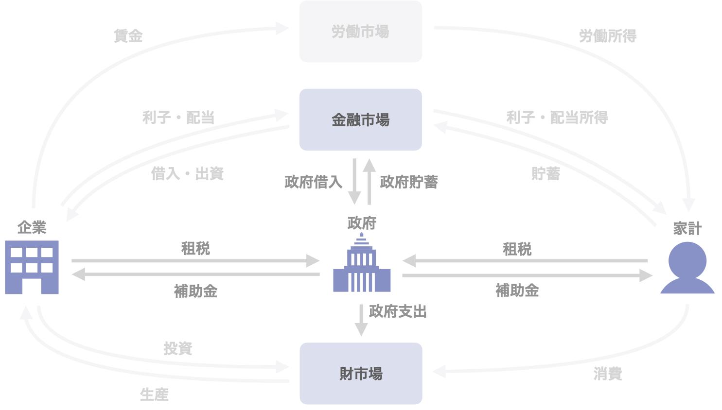 図3 政府の活動と市場・他の主体との関係