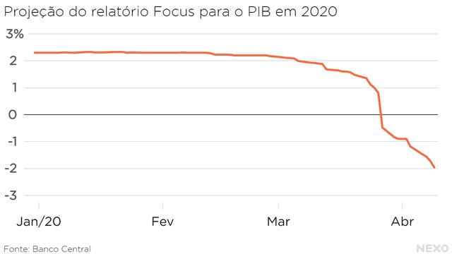 Projeção do relatório Focus para o PIB em 2020