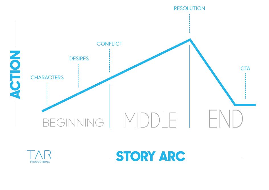 Story arc outline