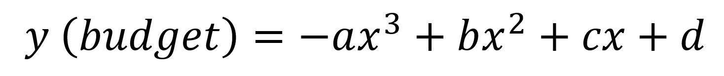 formula to calculate saas marketing budget