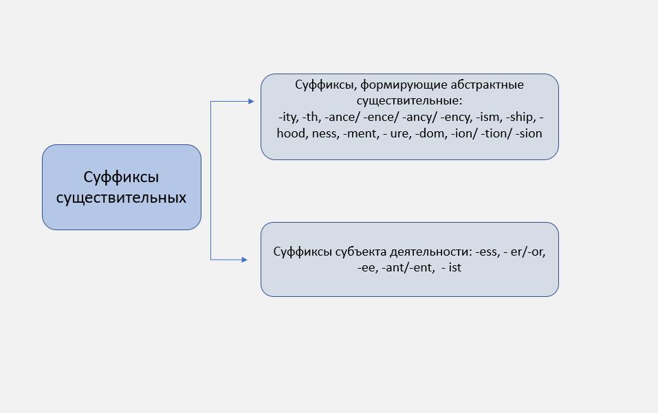 словообразование существительных в английском языке