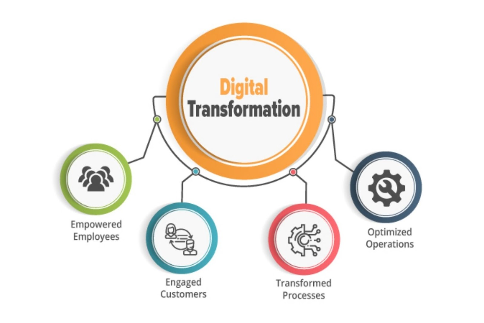 Digital Transformation definition