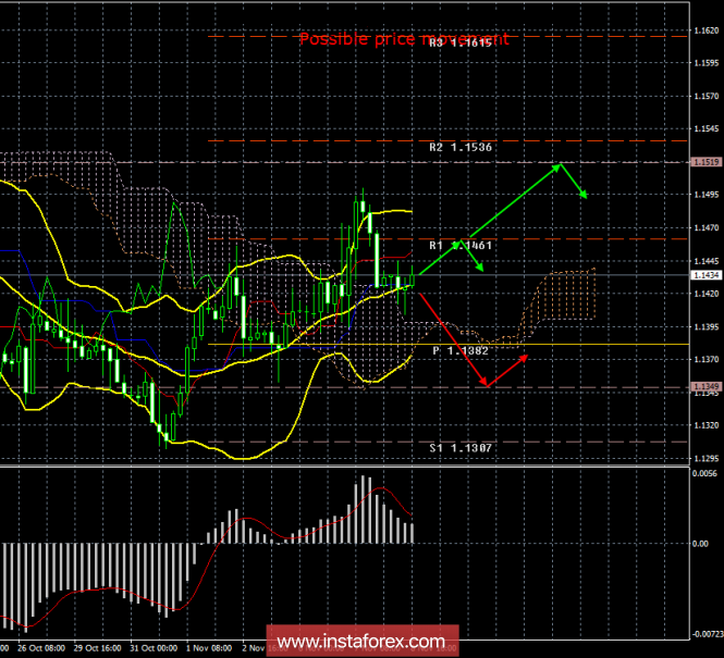 EUR/USD. November 8th. Results of the day. Nobody expects surprises from the Fed