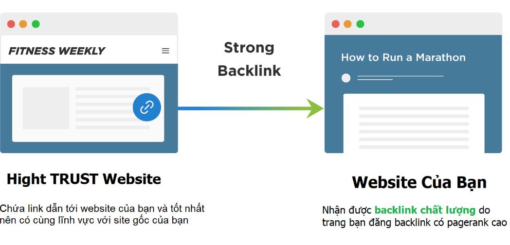 Dịch vụ seo đỉnh bán link chất lượng