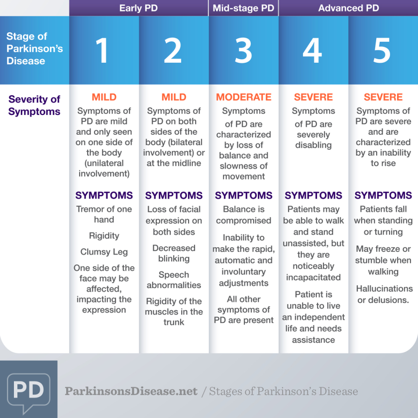 What-Are-the-Stages-of-Parkinson_s-Disease