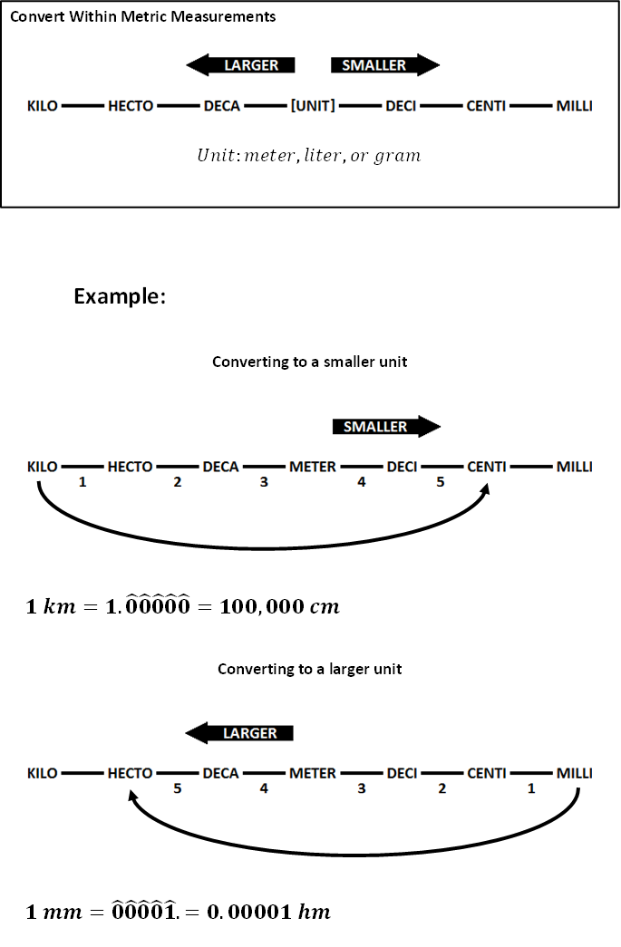 Metric Conversion Diagram on Chart For Converting Metric Units