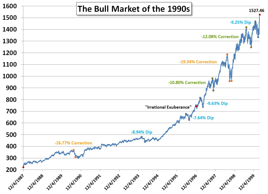Why market down is good news, the bull market of the 1990s