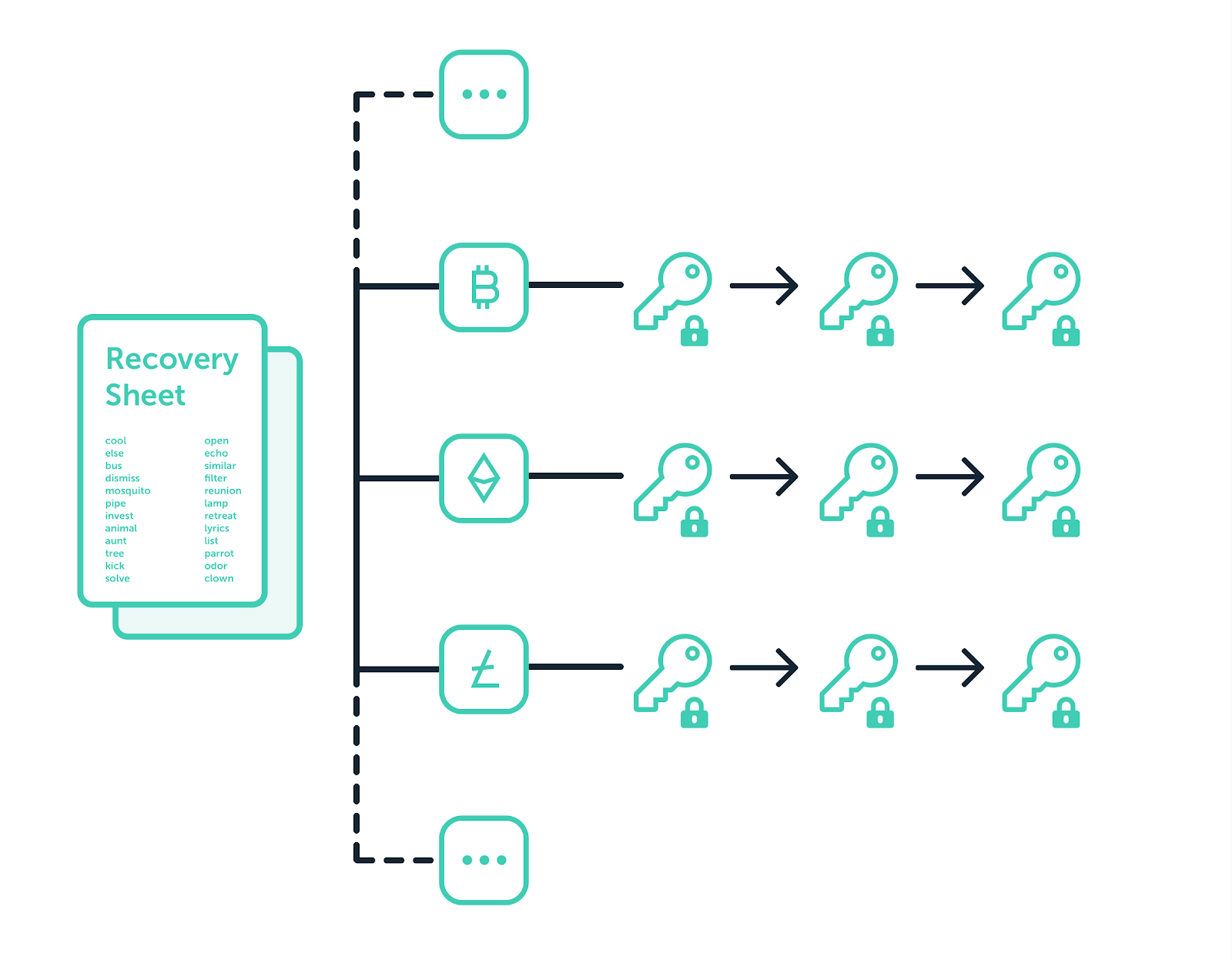 Back to Basics - Part 2: An Infinite Number of Keys - Ledger