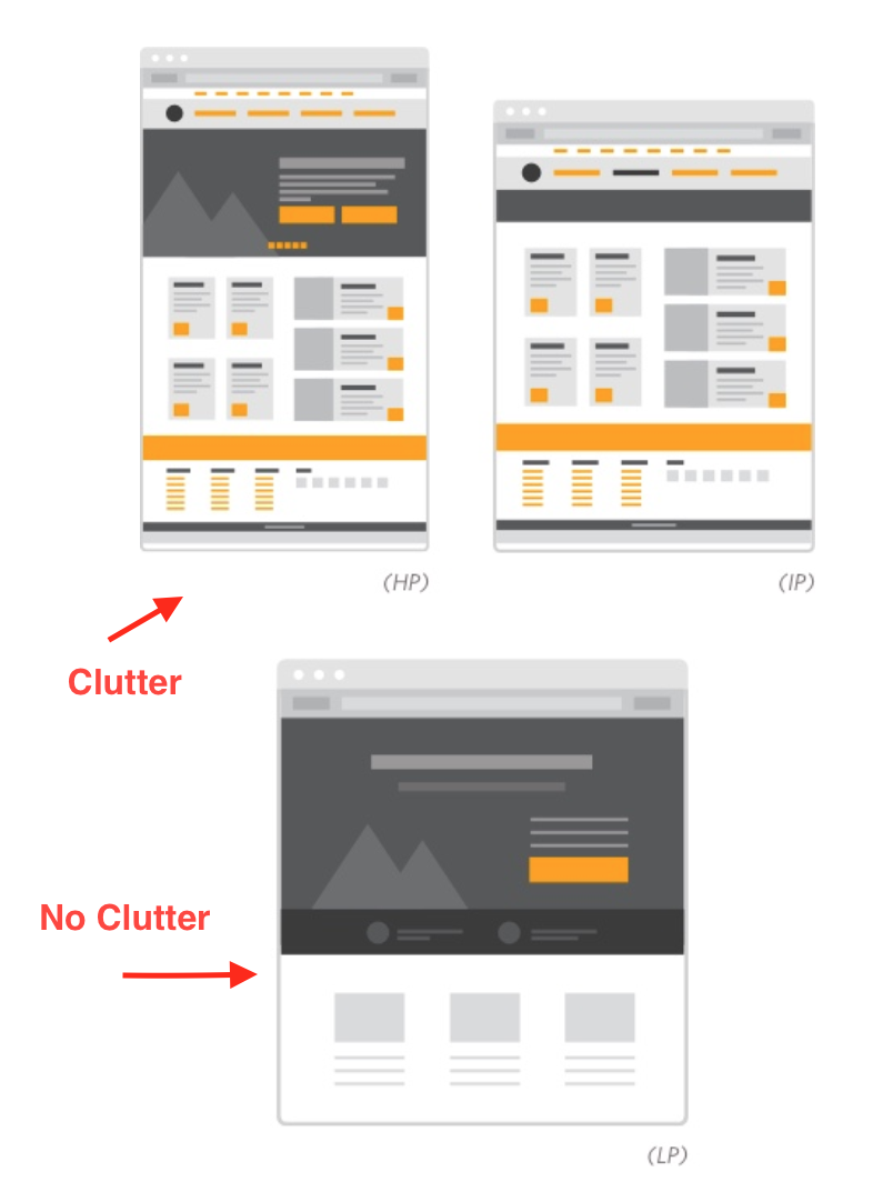 attention ratio landing pages