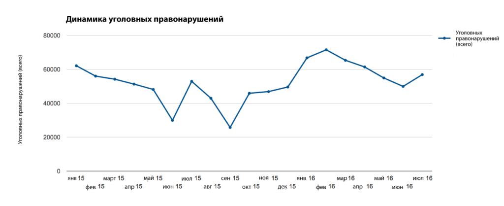 Источник: Генеральная прокуратура Украины, данные 2015 и 2016