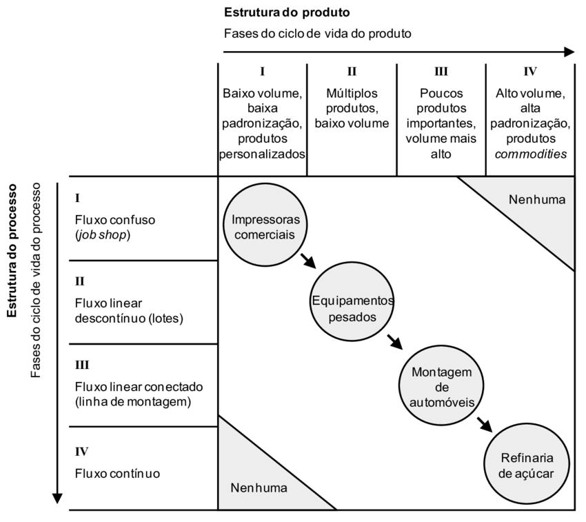 Exemplo de estruturação da matriz processo e produto