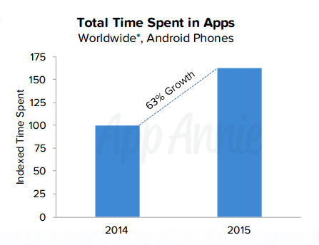 total-time-spent-apps.png