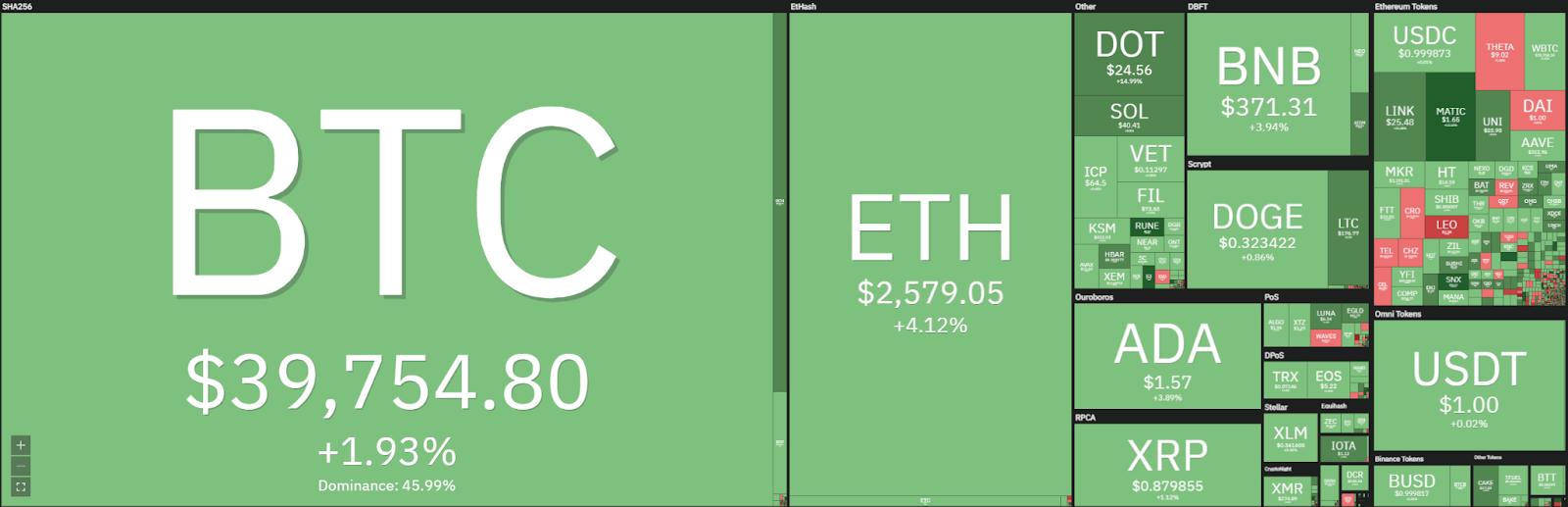 Bitcoin price analysis: Bitcoin still trades around $40,000, reversal incoming? 1
