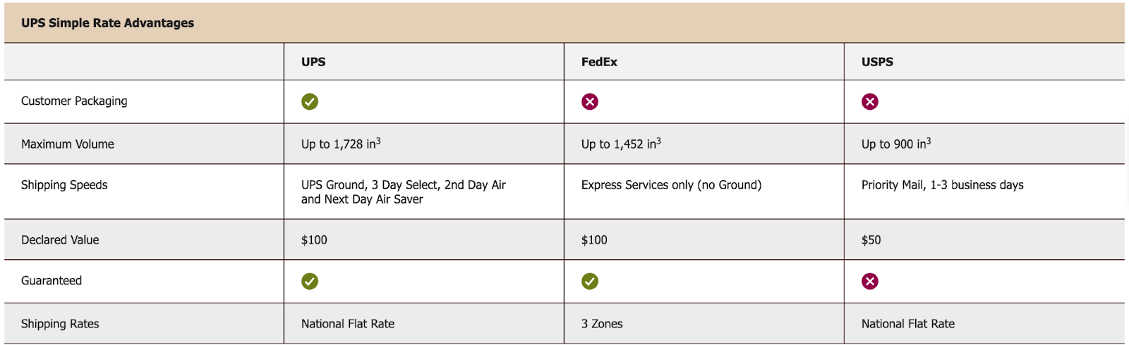 The Benefits of UPS Simple Rate