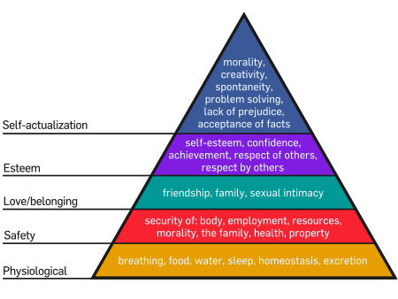 The Psychology of Social Sharing: Maslow's Hierarchy of Needs image