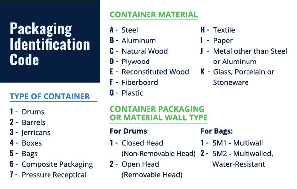 UN Packaging identification codes explained