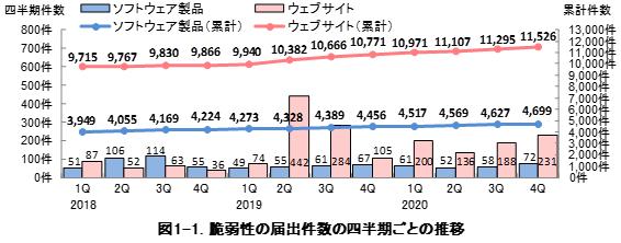 図1-1. 脆弱性の届出件数の四半期ごとの推移