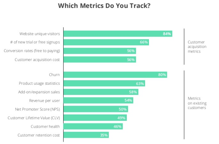 chart showing which saas metrics are most common.