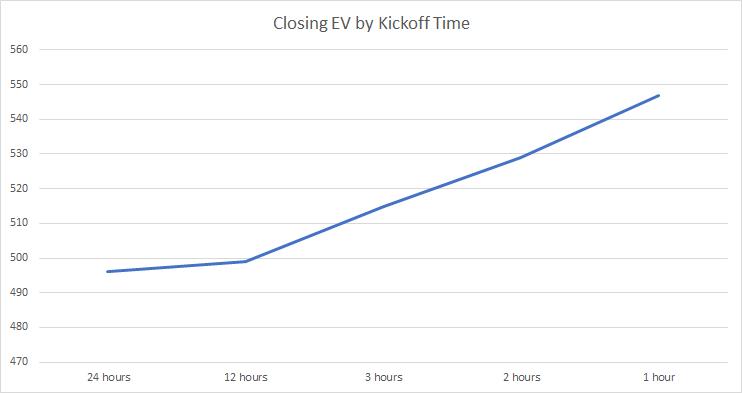 closing ev by kick off time