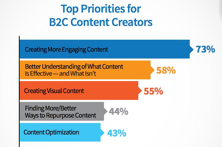 b2c content priorities