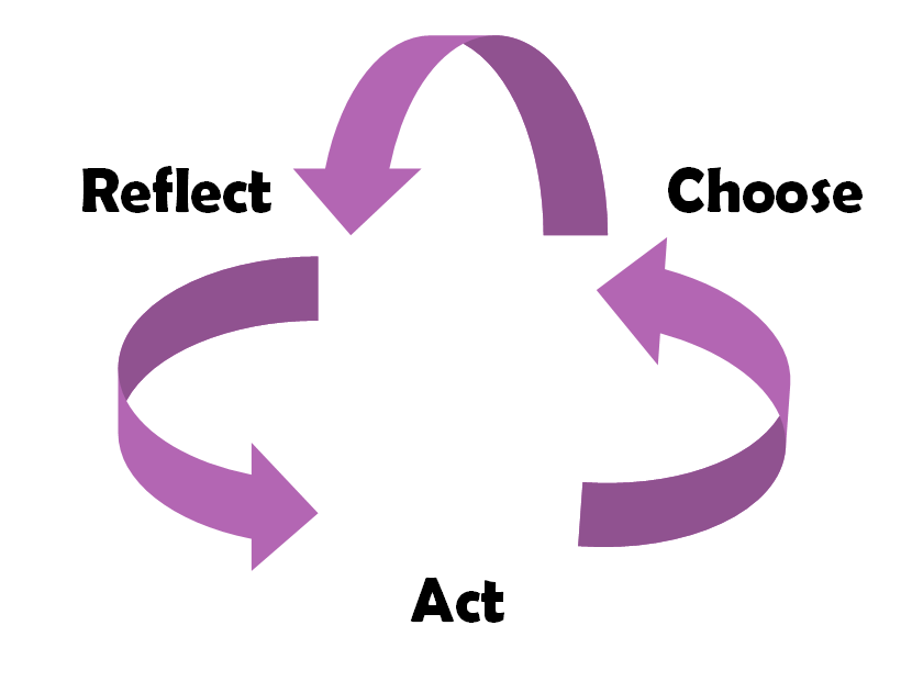 C:\Users\sjulien\Desktop\Action Cycle.png