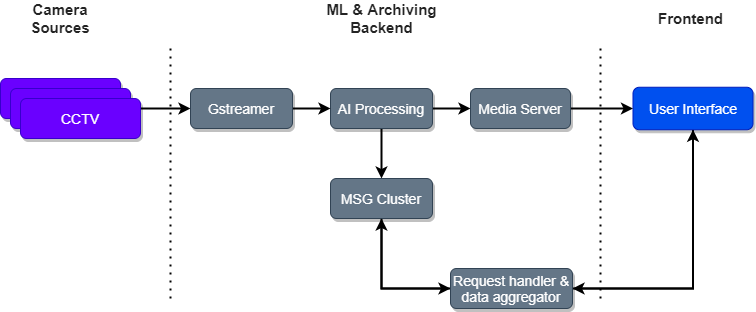 Smart security monitoring AI solutions architecture