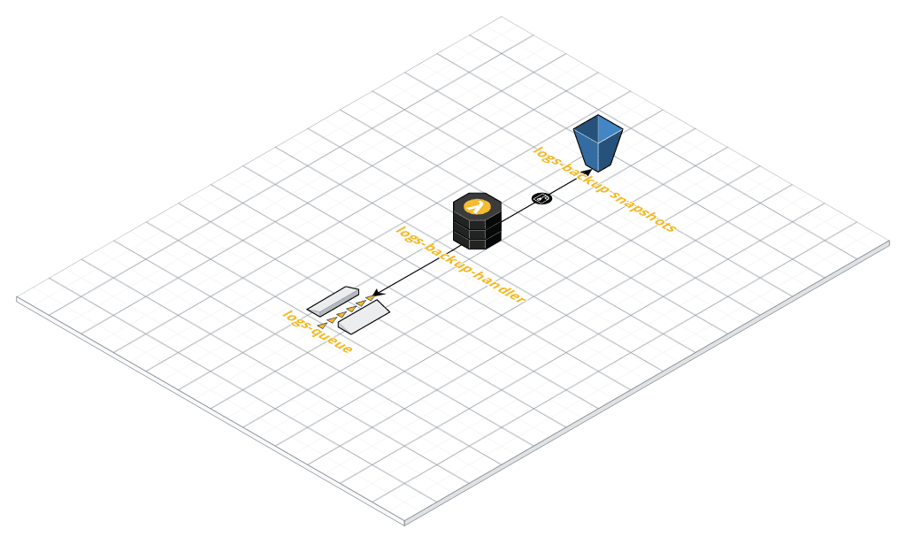 Architecture - cloud computing with python