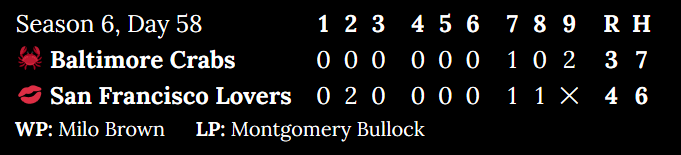 [Alt: Season 6, Day 58. Baltimore Crabs at San Francisco Lovers. Inning 1: 0 to 0. Inning 2: 0 to 2. Inning 3: 0 to 0. Inning 4: 0 to 0. Inning 5: 0 to 0. Inning 6: 0 to 0. Inning 7: 1 to 1. Inning 8: 0 to 1. Top of 9: 2. Score: 3 to 4. Hits: 7 to 6. Winning pitcher: Milo Brown. Losing pitcher: Montgomery Bullock.]
