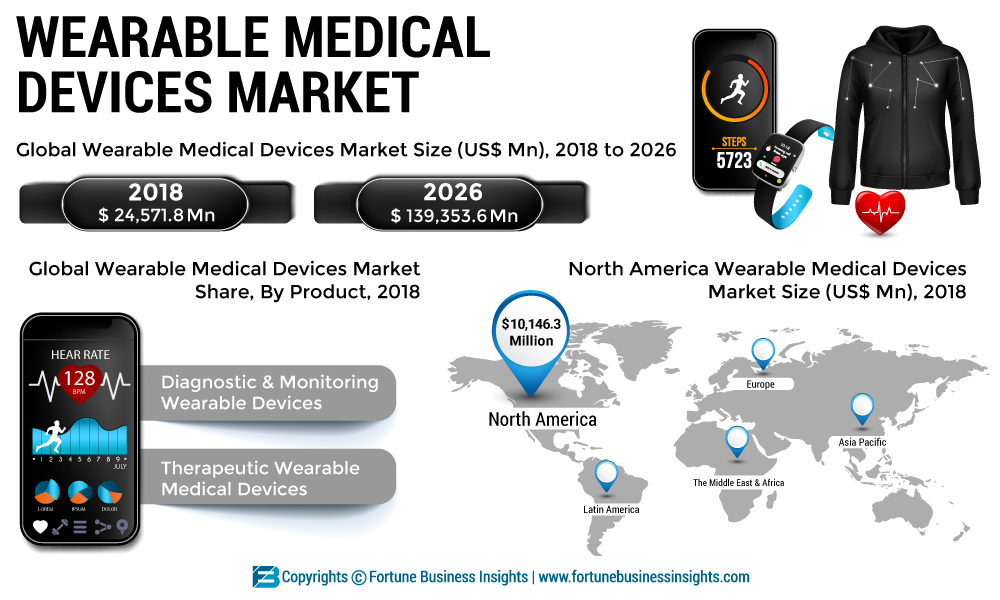 Latest Research 2020: Wearable Medical Devices Market Witness Astonishing  Growth at 24.7% CAGR to Reach USD 139,353.6 Million by 2026 | Medgadget