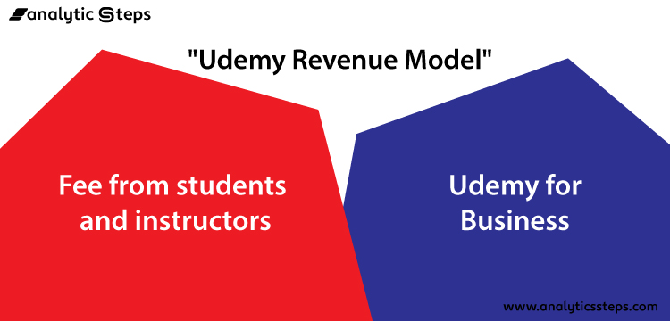 Udemy's Revenue Model is divided into its fee derived from students and instructors and the revenue obtained from Udemy for business.