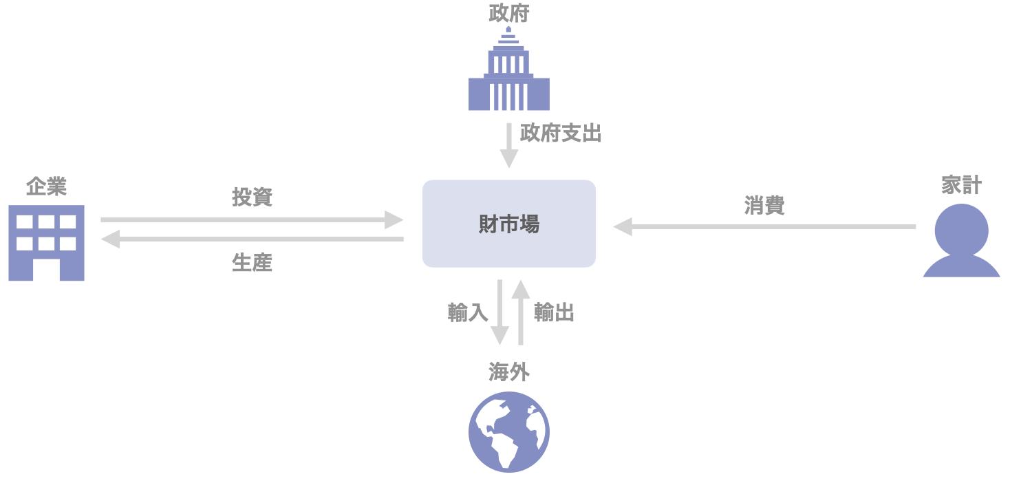 図5 財市場に関わる資金の流れ