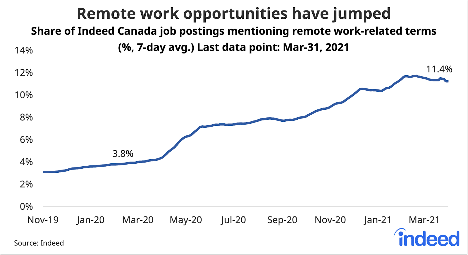 Line graph showing remote work opportunities have jumped