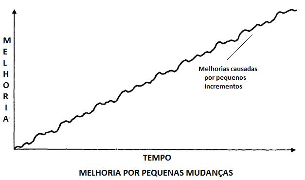 gráfico de melhoria