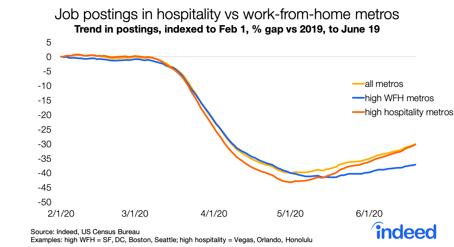 job postings in hospitality vs. work from home metros