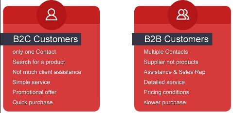B2B business model follows a different approach than B2C model