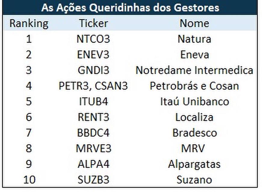As ações queridinhas dos gestores: NTCO3; ENEV3; GNDI3; PETR3; CSAN3; ITUB4; RENT3; BBDC4; MRVE3; ALPA4 e SUZB3.
