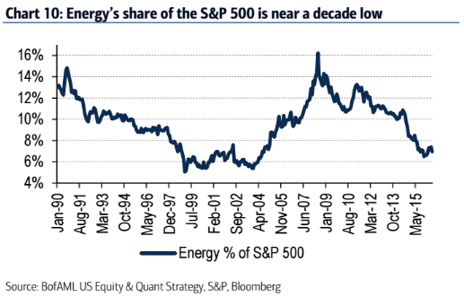 Energy_as_share_of_SPX.png