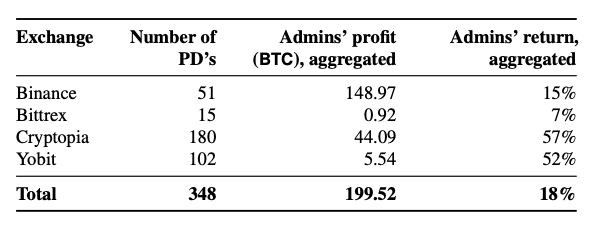 A chart containing data on pump & dumps on four crypto exchanges