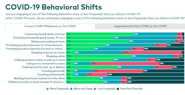 COVID-19 Behavioral Shifts