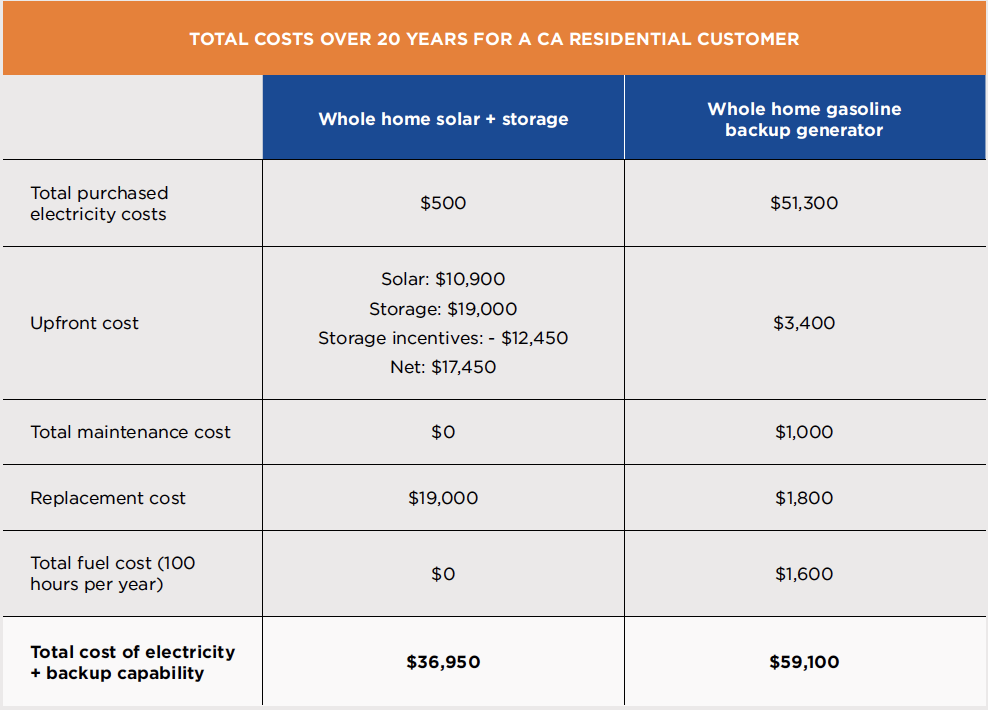 ca residential customer cost table