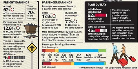 'Who bankrolls the Indian Railways? What are its earnings & how does it spend the money? As trades gear up for #RailBudget, ET maps the matrix http://ow.ly/JFbcL'