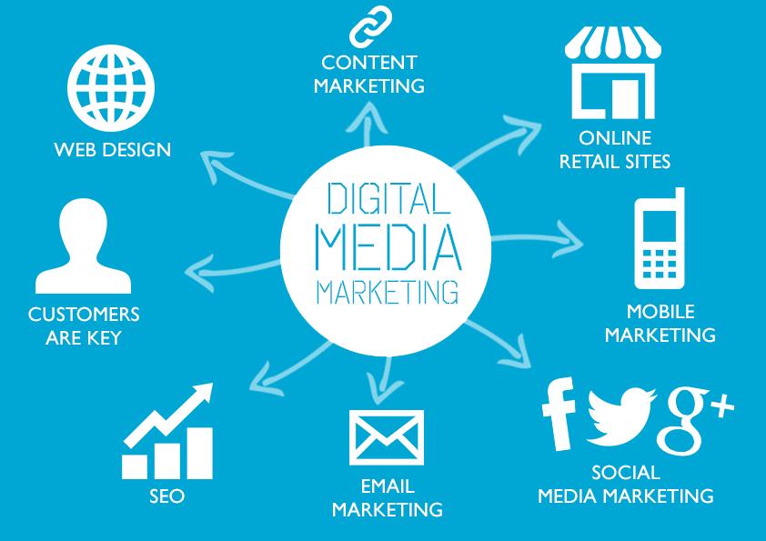 Digital Media Marketing Strategies
