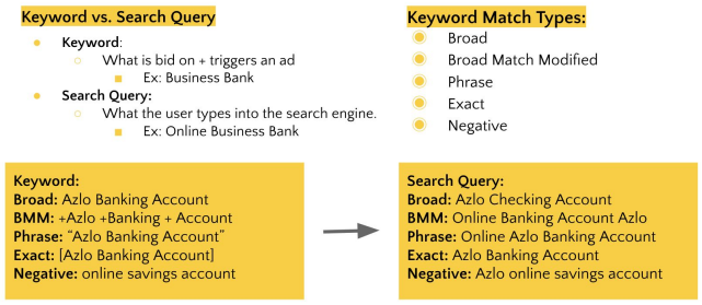 Keyword research for paid search