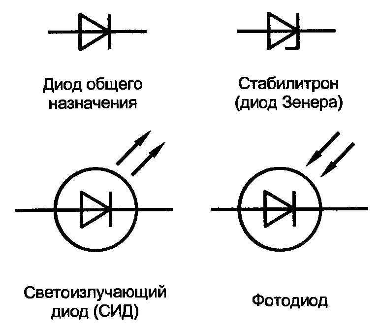 http://fotohood.ru/images/1352801_oboznachenie-dioda-na-sheme.jpg