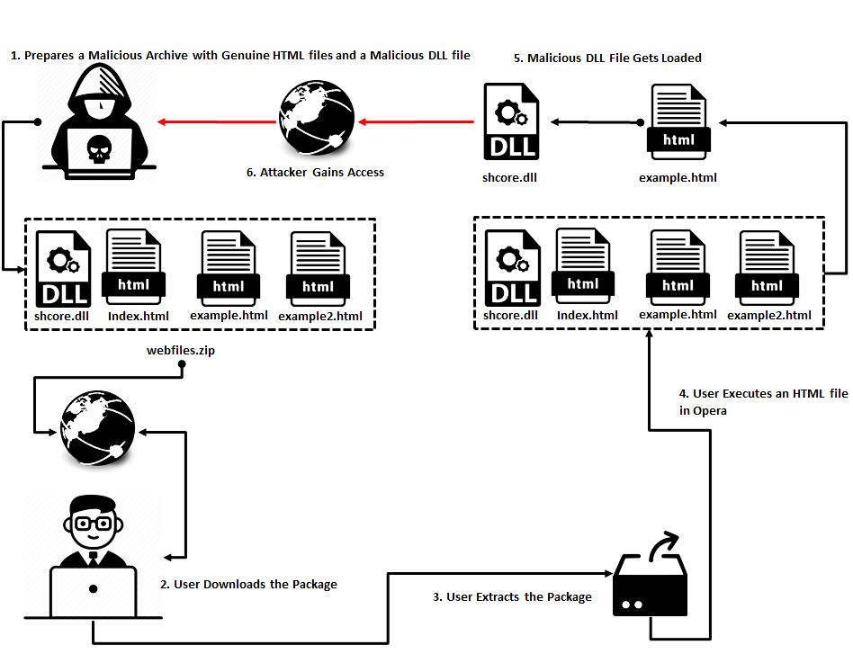 Opera Search Order Hijacking Vulnerability | CVE-2018-18913