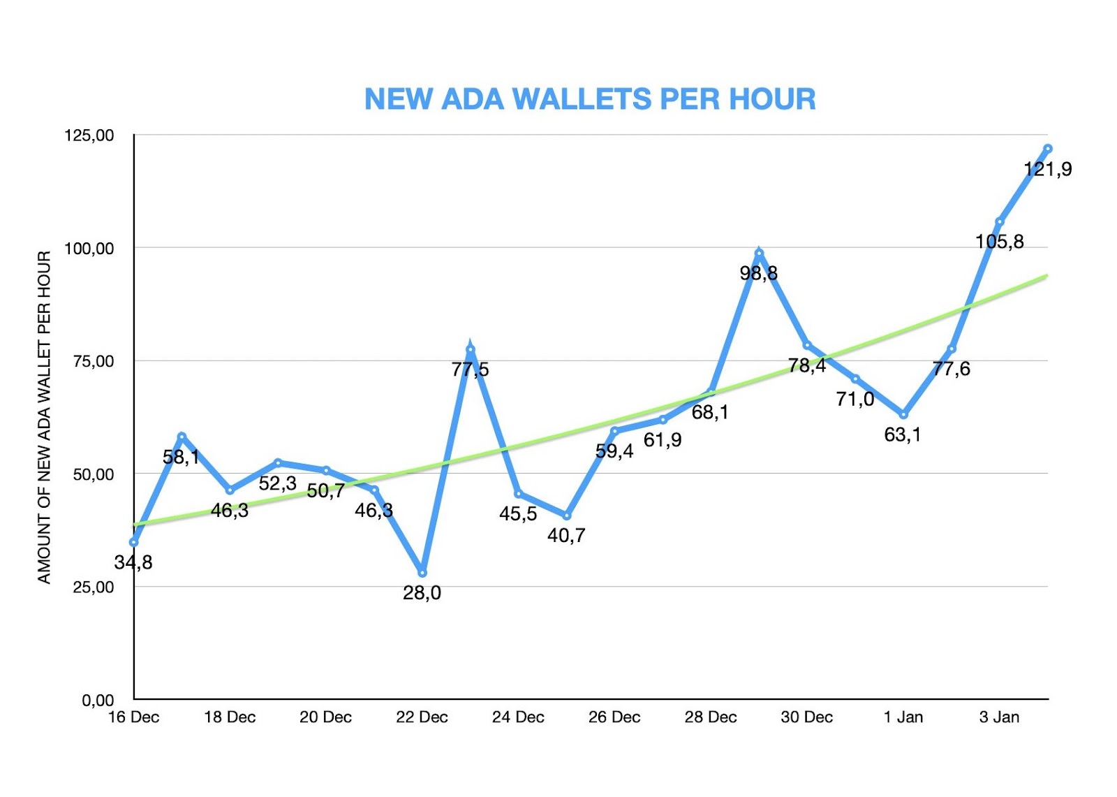Graph showing the number of new ADA wallets created every hour from Dec. 16 to Jan. 4