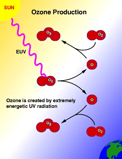 process of ozone creation