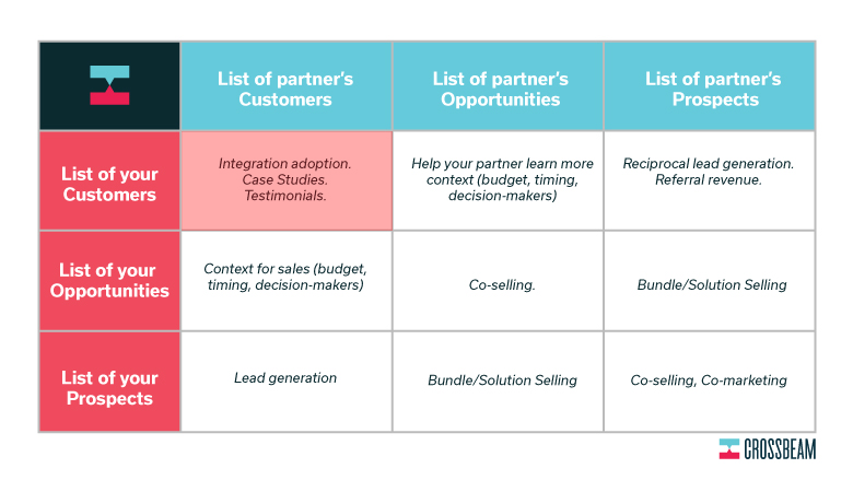 A 3x3 chart of partnership benefits