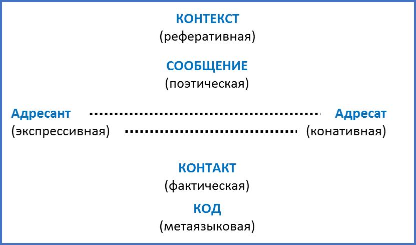 Краткая история моделей коммуникации